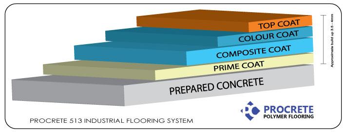 Garage floor repair products surecrete decorative for Garage floor cleaner powder