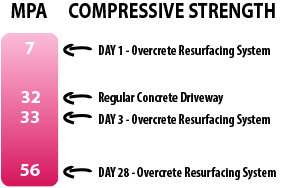 concrete resurfacing compressive strength