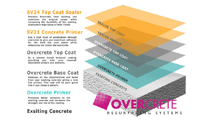 Concrete Resurfacing Layers guide